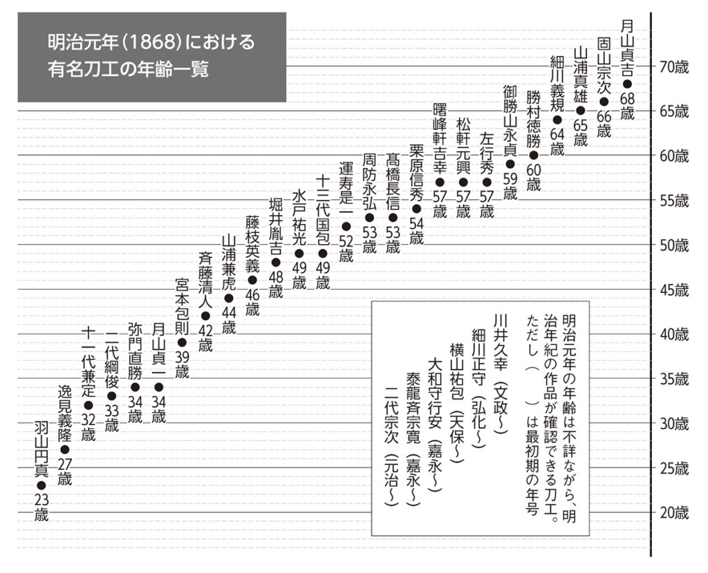 明治元年における有名刀工の年齢一覧