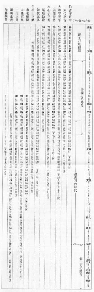 新々刀工年表