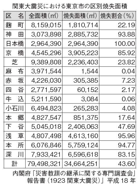 関東大震災における東京市の区別焼失面積