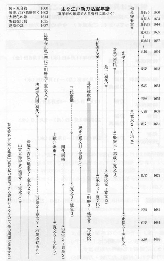 主な江戸新刀活躍年譜